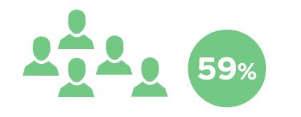 Iconos de personas verde oscuro al lado de un círculo con un 59% en su interior