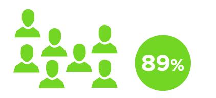 Iconos de personas verde claro al lado de un círculo con un 89% en su interior